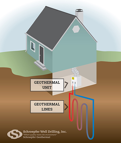 Geothermal Home